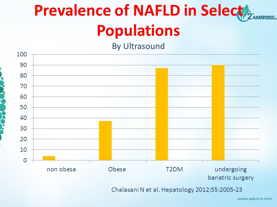 Prevalence of NAFLD in Select Populations By Ultrasound