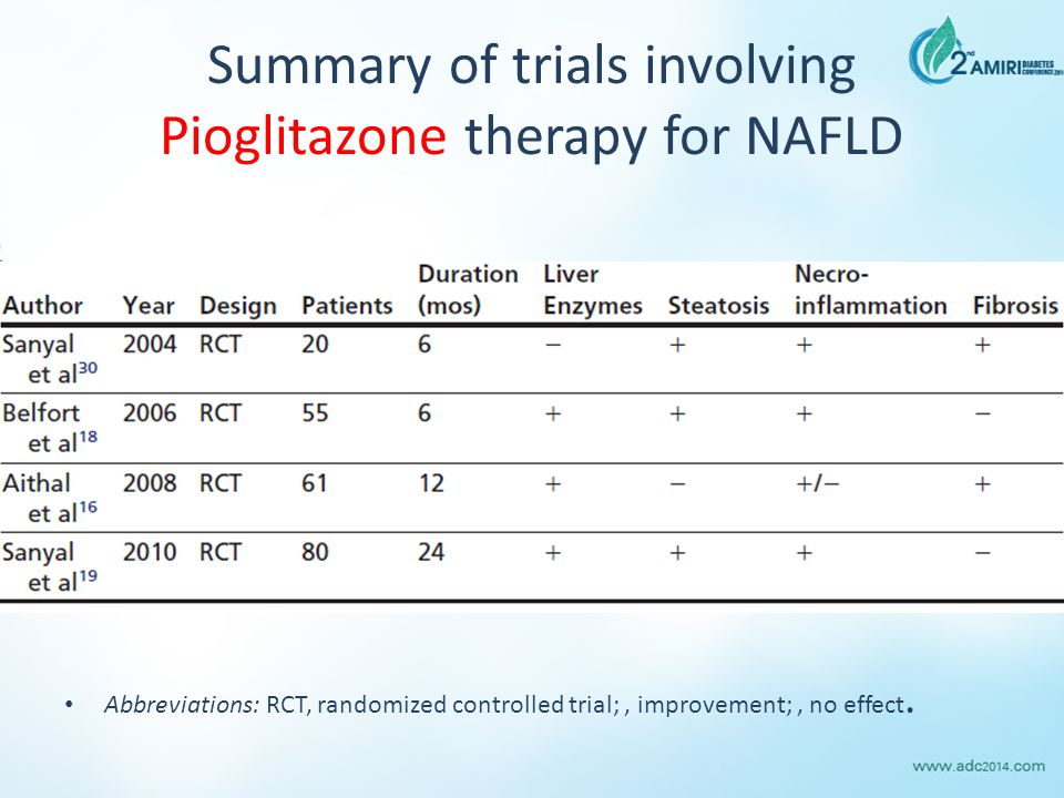 Summary of trials involving Pioglitazone therapy for NAFLD