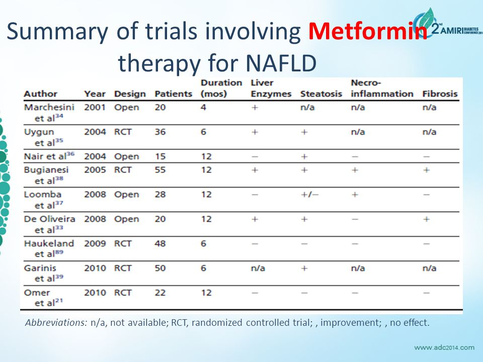 Summary of trials involving Metformin therapy for NAFLD