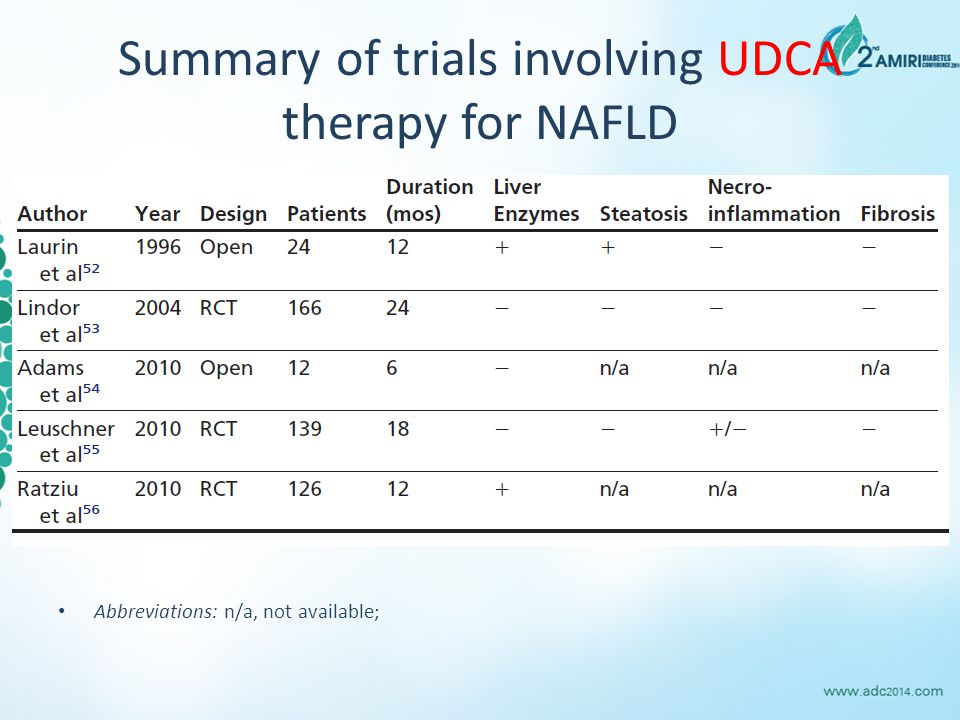 Summary of trials involving UDCA therapy for NAFLD
