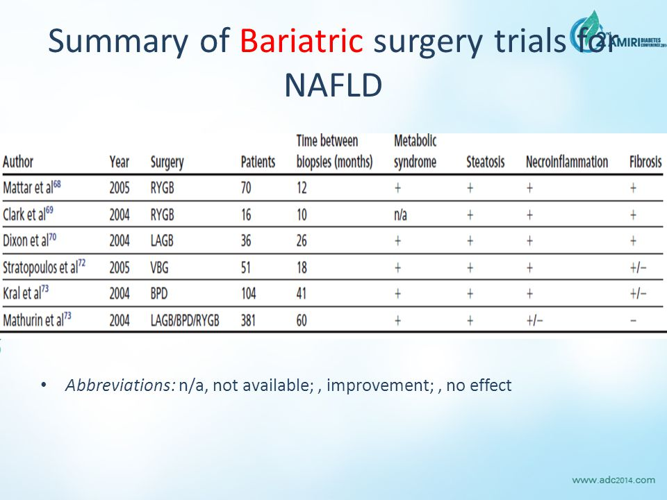 Summary of Bariatric surgery trials for NAFLD