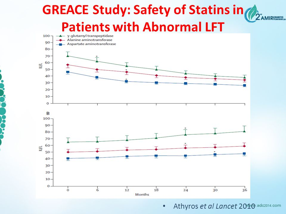 GREACE Study: Safety of Statins in Patients with Abnormal LFT