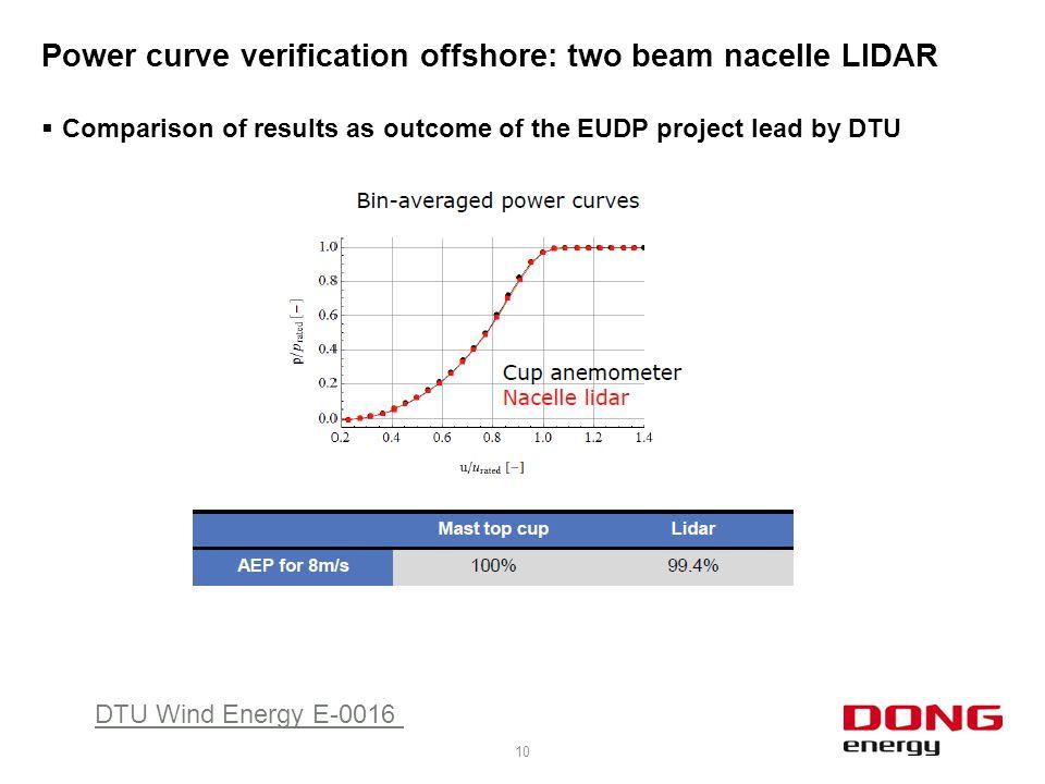 Power curve verification offshore: two beam nacelle LIDAR