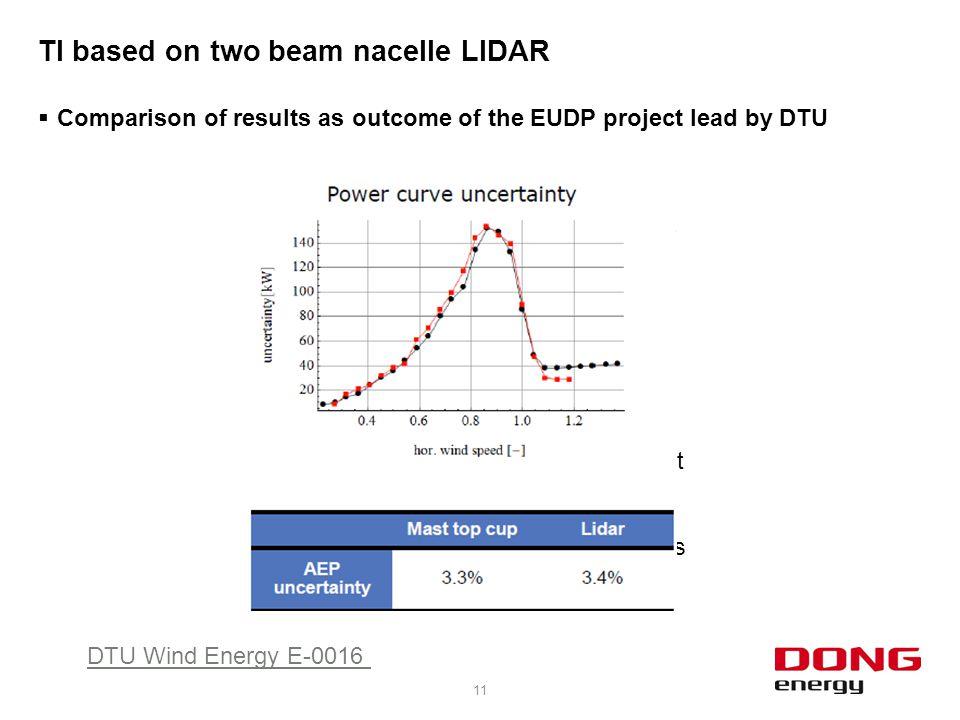 TI based on two beam nacelle LIDAR