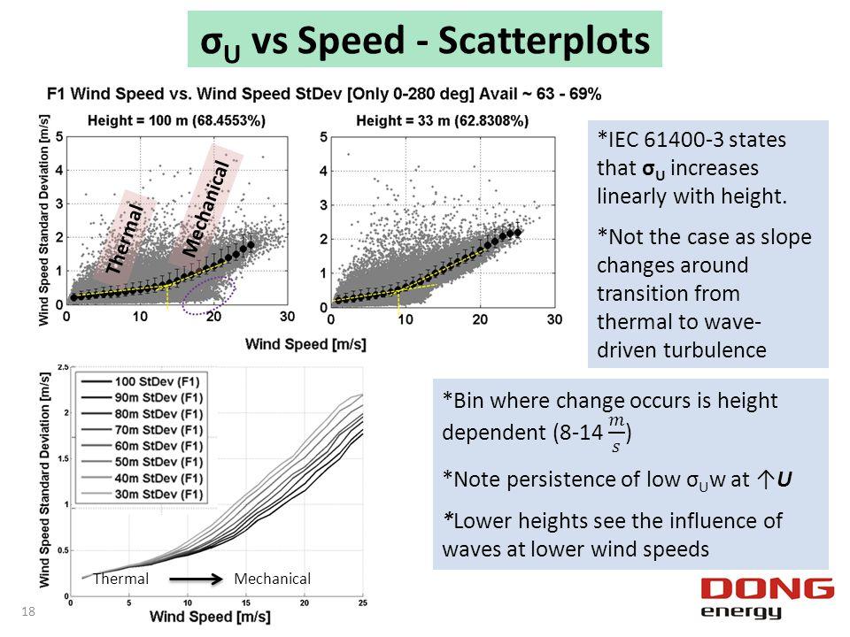 σU vs Speed - Scatterplots