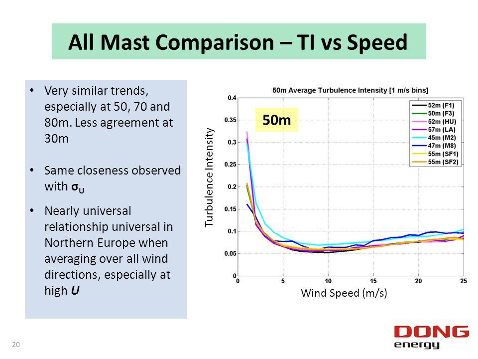 All Mast Comparison – TI vs Speed