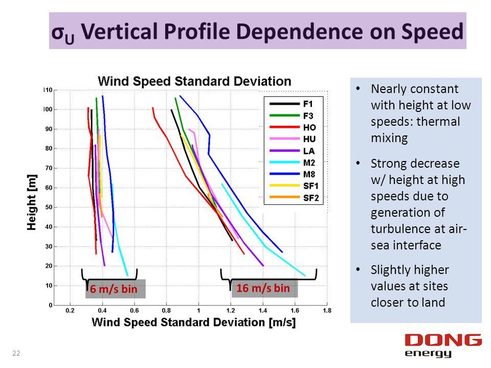 σU Vertical Profile Dependence on Speed