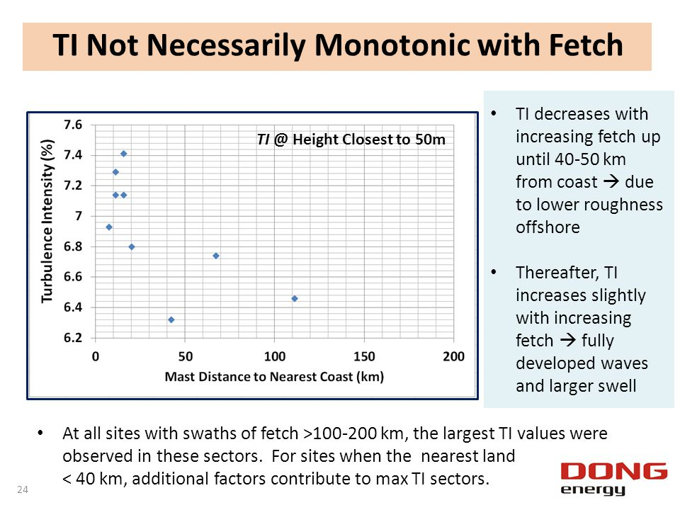 TI Not Necessarily Monotonic with Fetch