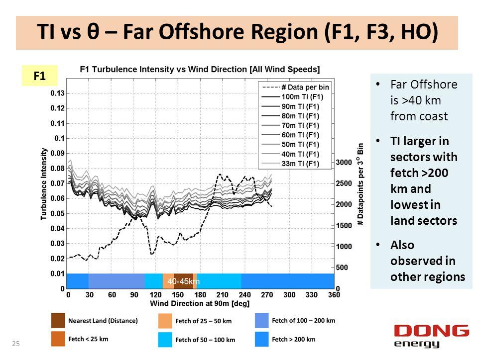 TI vs θ – Far Offshore Region (F1, F3, HO)