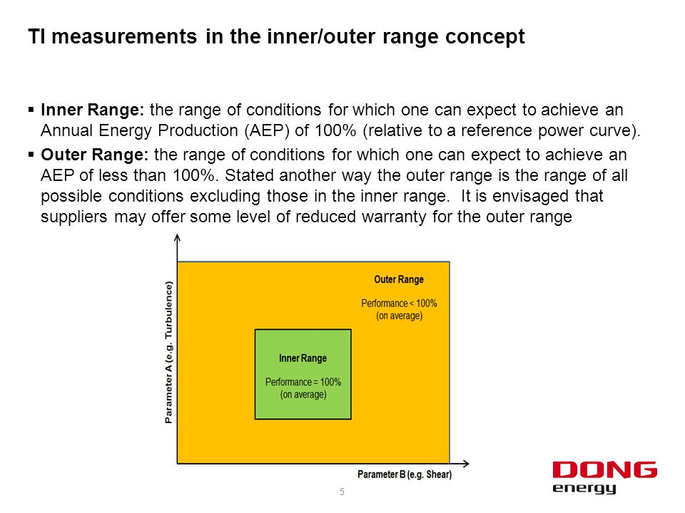 TI measurements in the inner/outer range concept