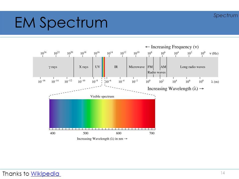 EM Spectrum Thanks to Wikipedia Spectrum