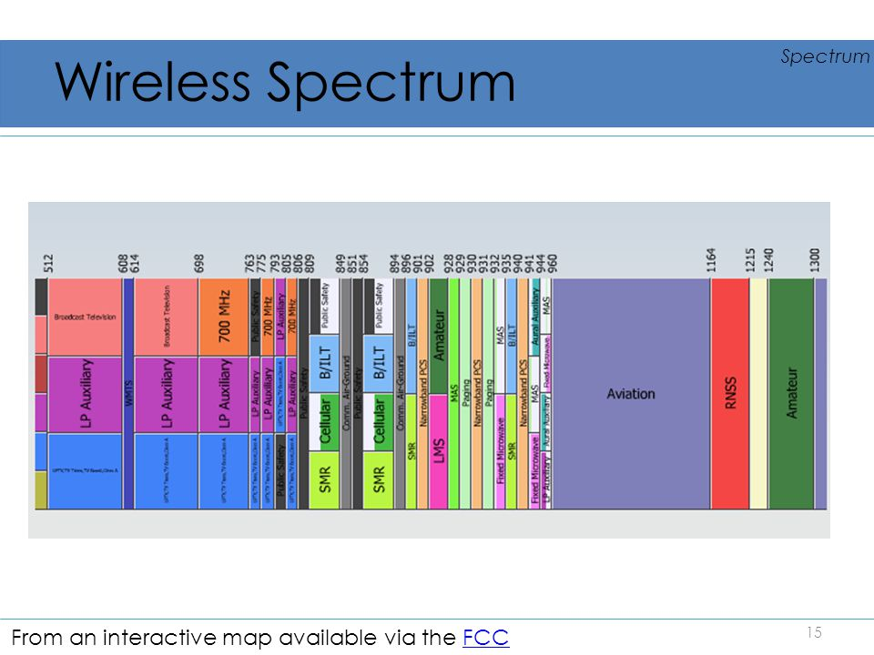 Wireless Spectrum From an interactive map available via the FCC