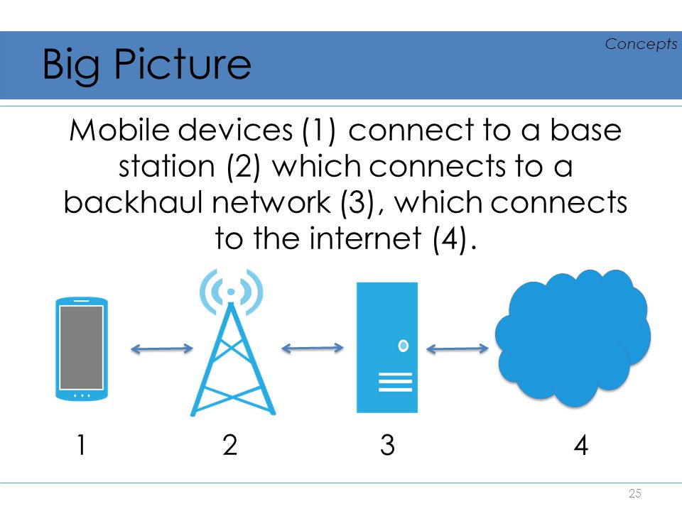Big Picture Concepts. Mobile devices (1) connect to a base station (2) which connects to a backhaul network (3), which connects to the internet (4).