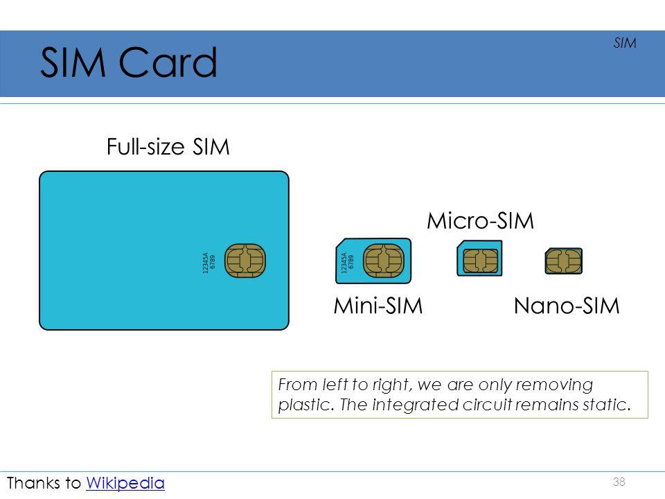 SIM Card Full-size SIM Micro-SIM Mini-SIM Nano-SIM
