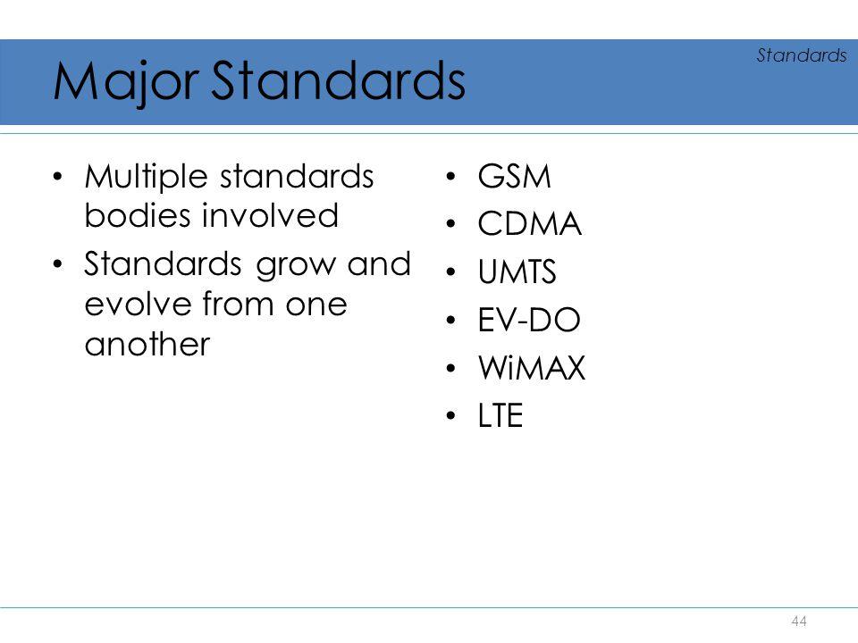 Major Standards Multiple standards bodies involved