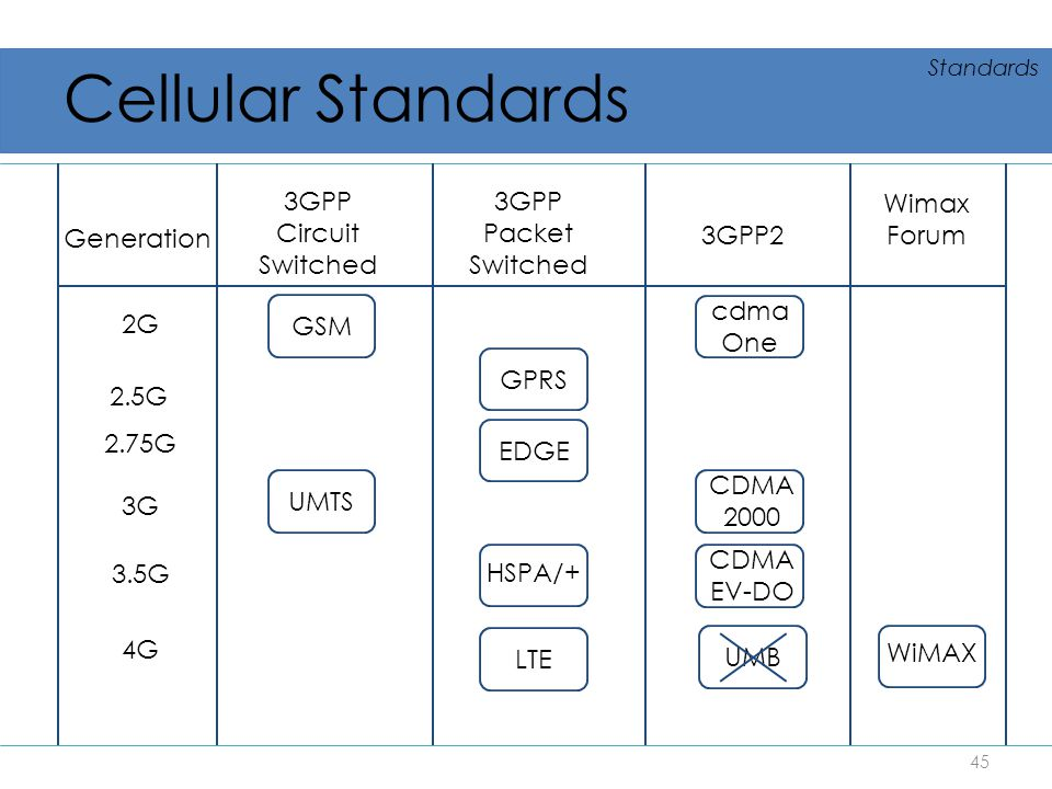 Cellular Standards 3GPP Circuit Switched 3GPP Packet Switched 3GPP2