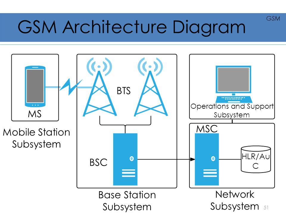 GSM Architecture Diagram