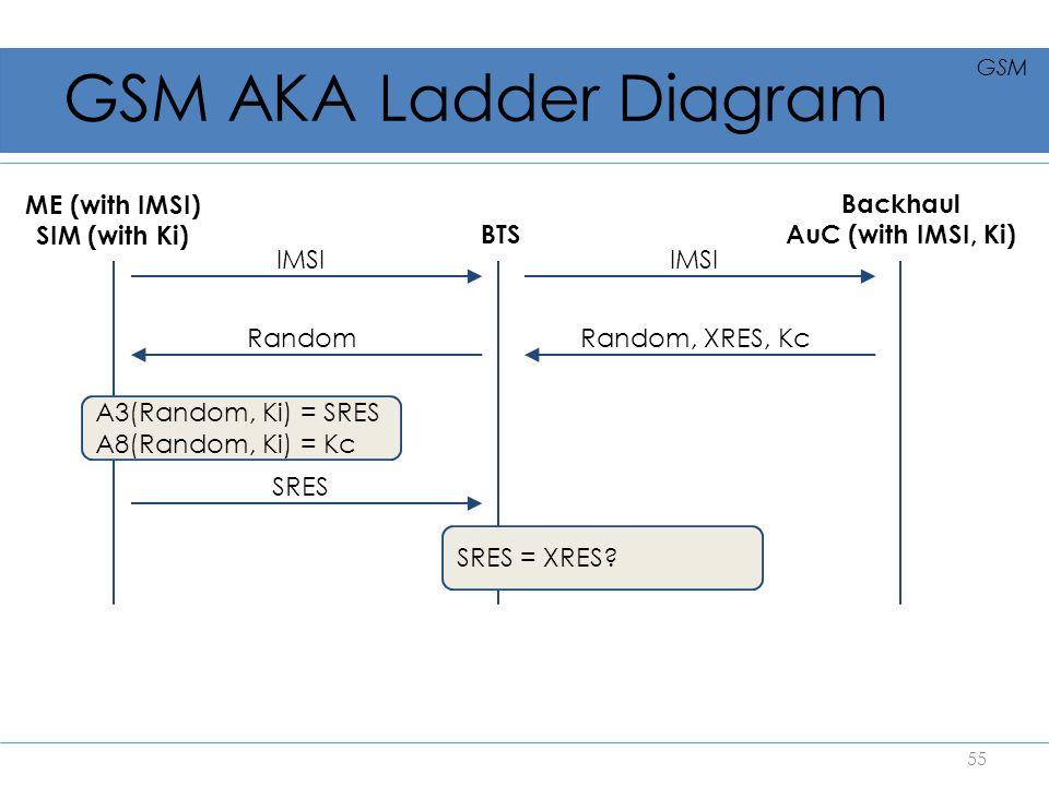 GSM AKA Ladder Diagram ME (with IMSI) SIM (with Ki) Backhaul