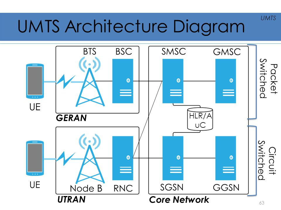 UMTS Architecture Diagram