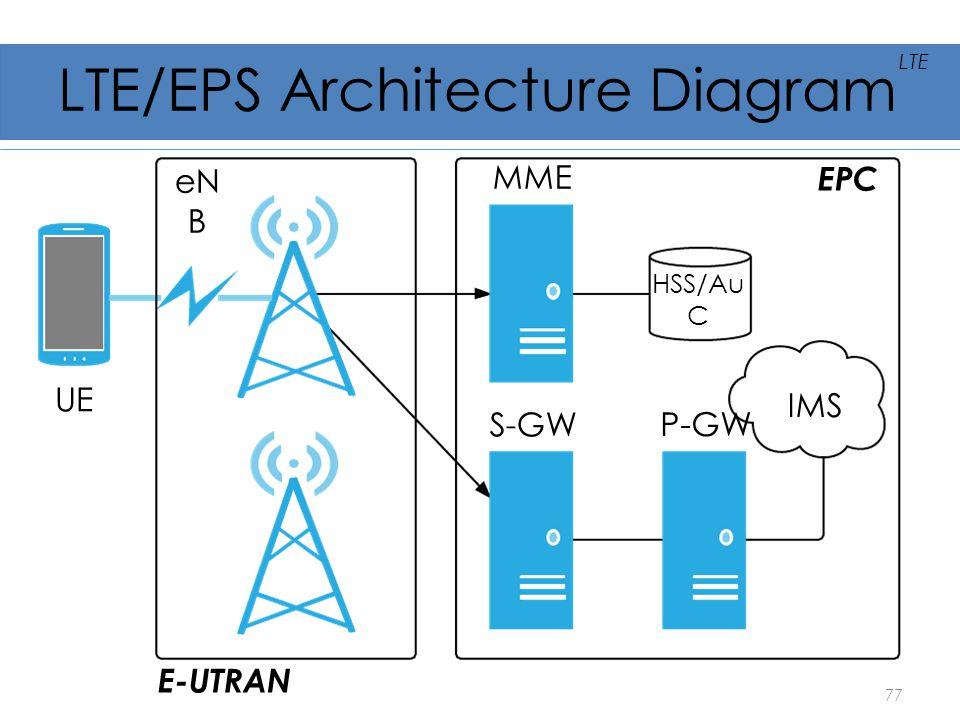 LTE/EPS Architecture Diagram