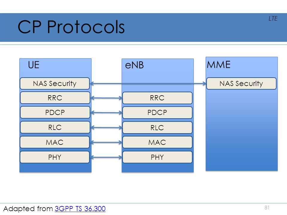 CP Protocols UE eNB MME NAS Security NAS Security RRC RRC PDCP PDCP