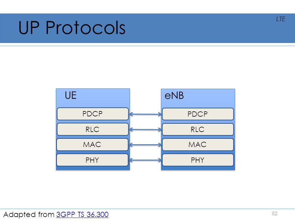 UP Protocols UE eNB PDCP PDCP RLC RLC MAC MAC PHY PHY