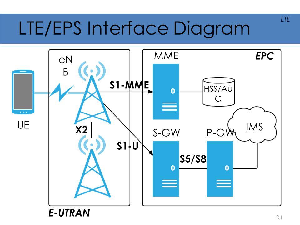 LTE/EPS Interface Diagram