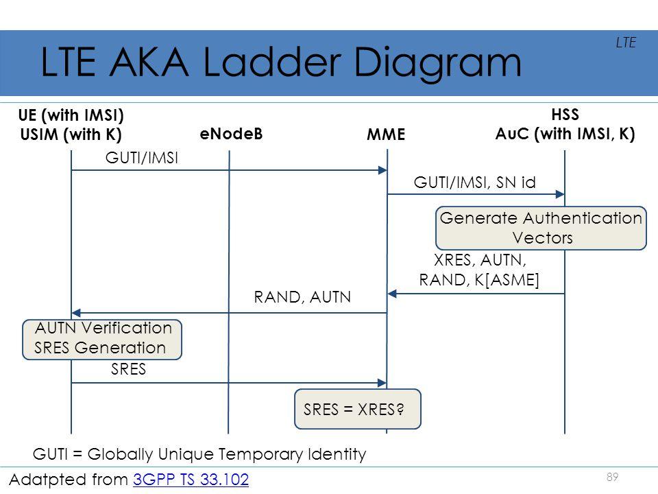 LTE AKA Ladder Diagram UE (with IMSI) HSS USIM (with K)