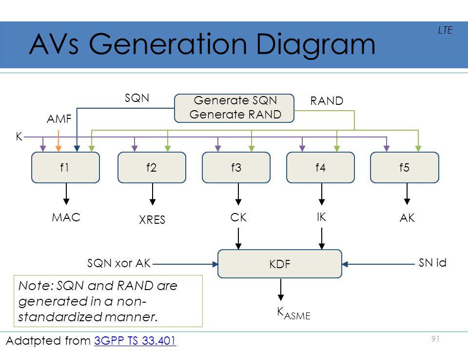 AVs Generation Diagram