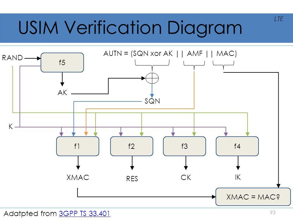 USIM Verification Diagram