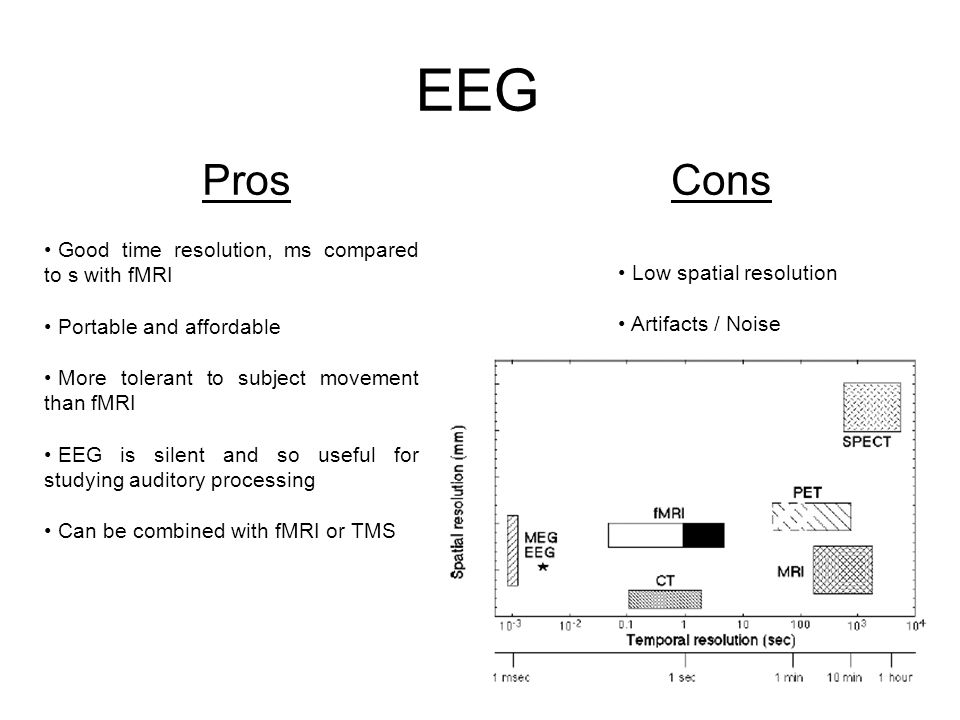 EEG Pros Cons Good time resolution, ms compared to s with fMRI