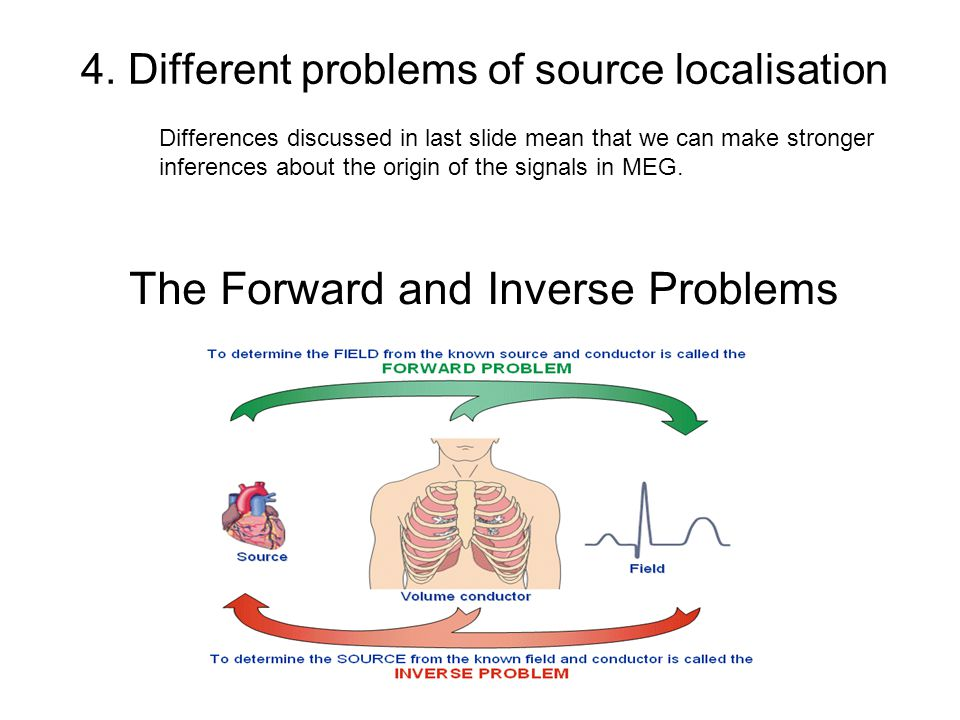 4. Different problems of source localisation