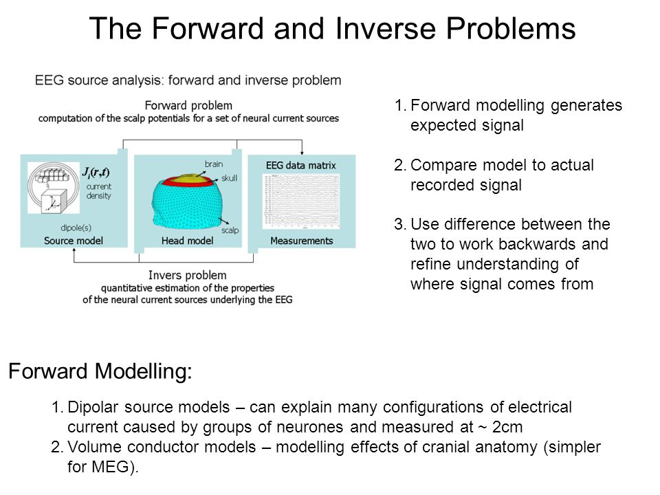 The Forward and Inverse Problems