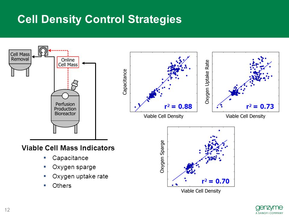 Cell Density Control Strategies