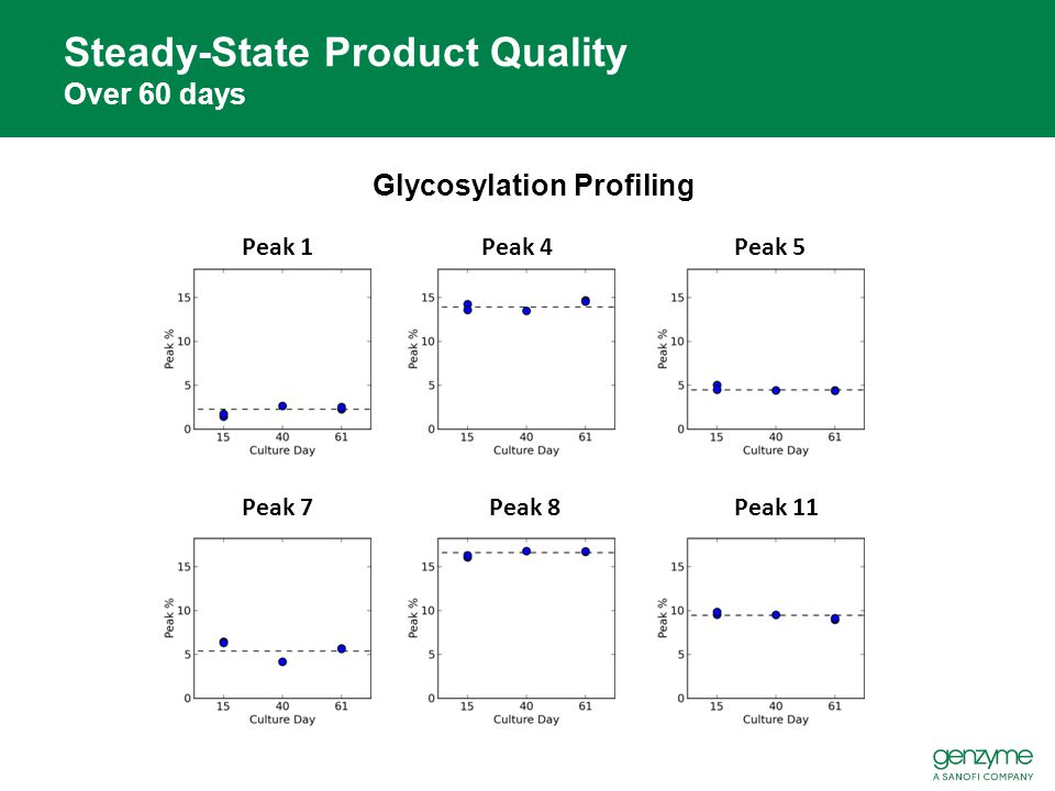 Steady-State Product Quality Over 60 days