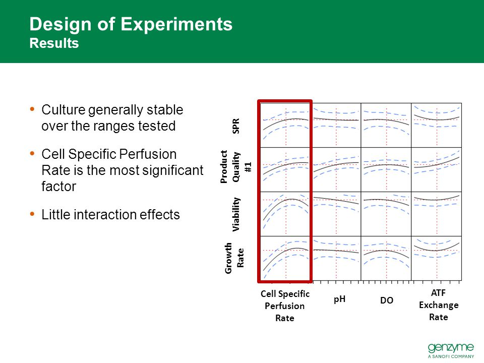 Design of Experiments Results
