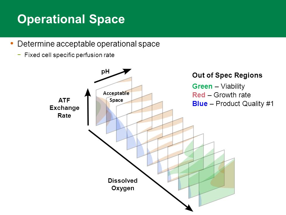 Operational Space Determine acceptable operational space