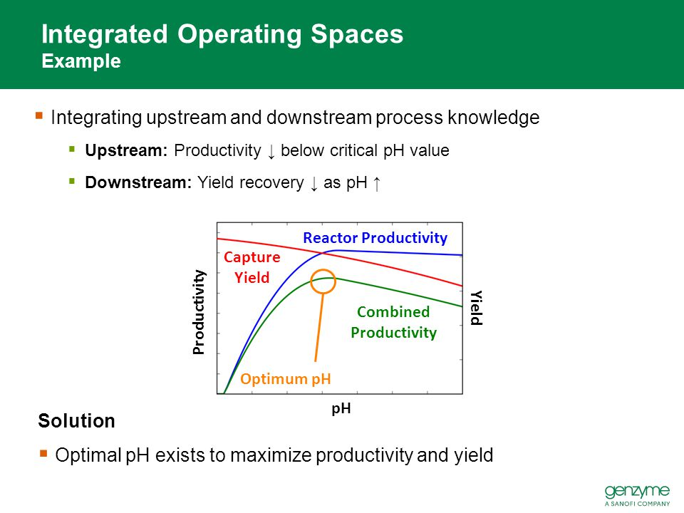 Integrated Operating Spaces Example