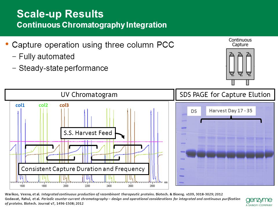 Scale-up Results Continuous Chromatography Integration