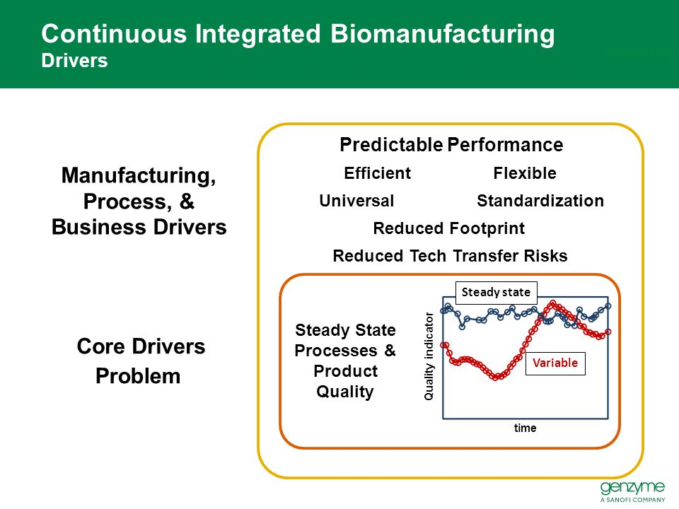 Continuous Integrated Biomanufacturing Drivers