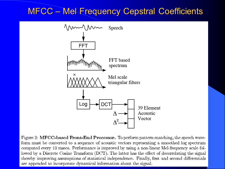 MFCC – Mel Frequency Cepstral Coefficients