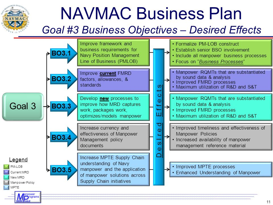 NAVMAC Business Plan Goal #3 Business Objectives – Desired Effects