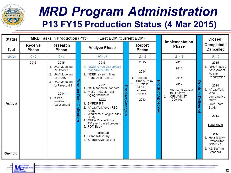 MRD Program Administration P13 FY15 Production Status (4 Mar 2015)