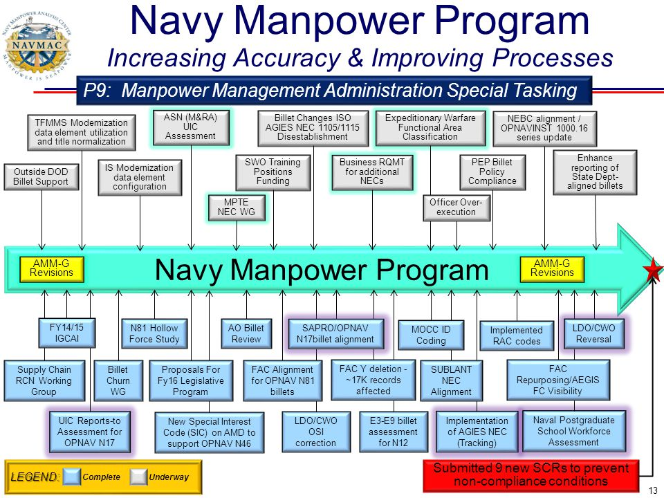 Navy Manpower Program Increasing Accuracy & Improving Processes