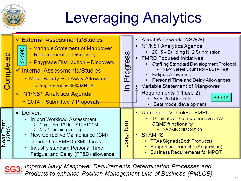 Leveraging Analytics Completed In Progress SG3: