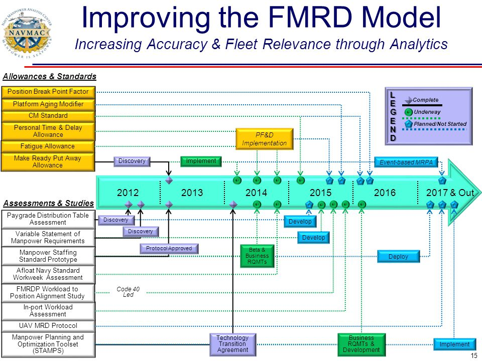 Improving the FMRD Model Increasing Accuracy & Fleet Relevance through Analytics