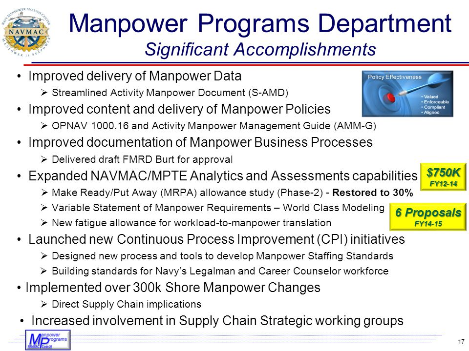 Manpower Programs Department Significant Accomplishments
