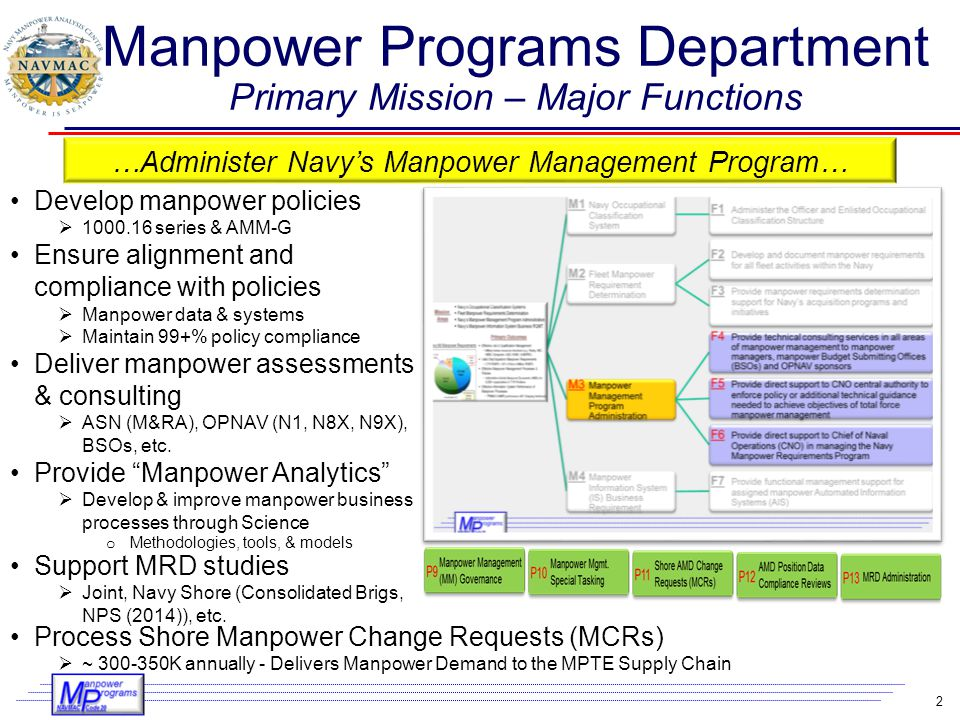 Manpower Programs Department Primary Mission – Major Functions