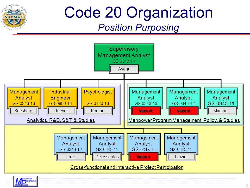Code 20 Organization Position Purposing
