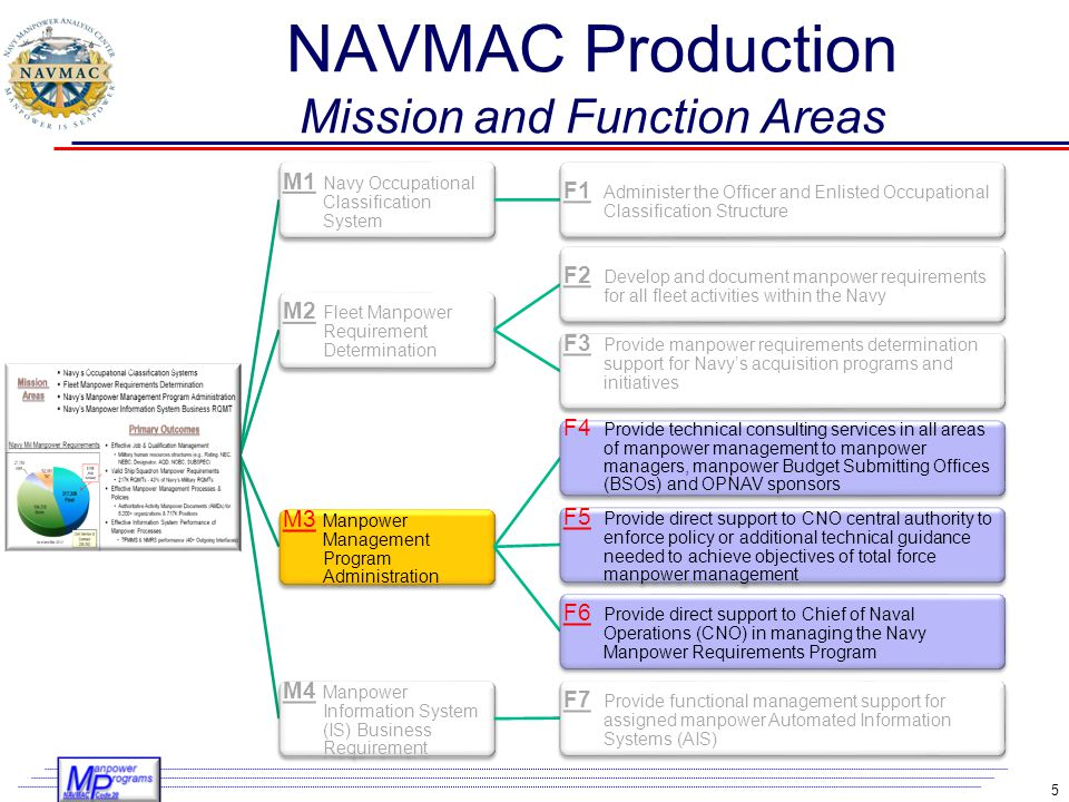 NAVMAC Production Mission and Function Areas